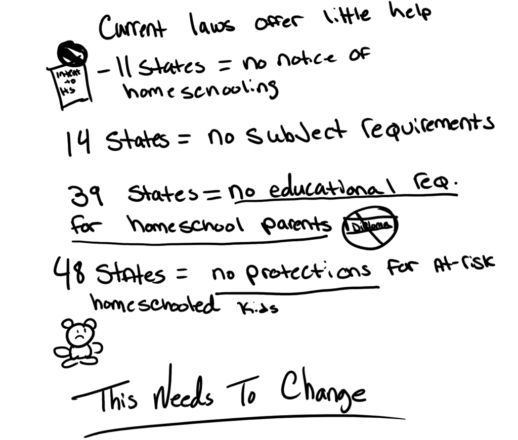 Current homeschooling laws offer little accountability 11 states: No notice of homeschooling 14 states: No required subjects 25 states: No academic assessments 39 states: No educational requirements for homeschooling parents 48 states: No protections for at-risk homeschooled children This needs to change